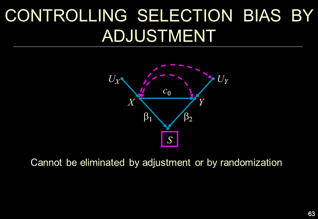 63 Cannot be eliminated by adjustment or by randomization CONTROLLING SELECTION BIAS BY ADJUSTMENT X S UYUY Y c0c0 1 2 UXUX