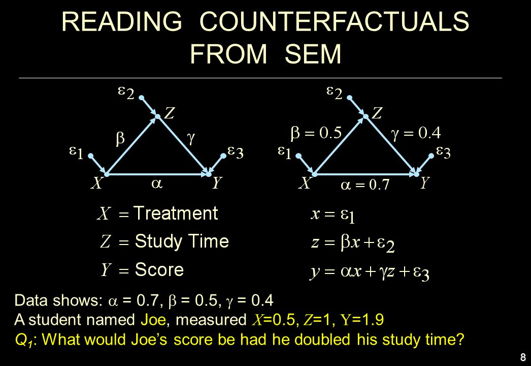 9 Answer: Joes score would be 1.9 Or, In counterfactual notation: READING COUNTERFACTUALS