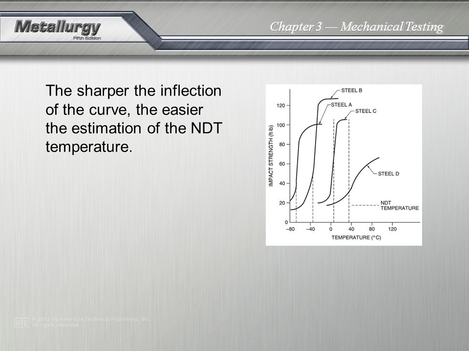 Chapter 3 Mechanical Testing The sharper the inflection of the curve, the easier the estimation of the NDT temperature.