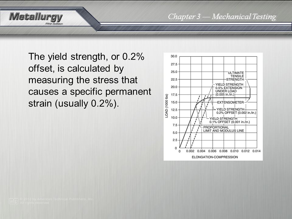 Chapter 3 Mechanical Testing The yield strength, or 0.2% offset, is calculated by measuring the stress that causes a specific permanent strain (usuall