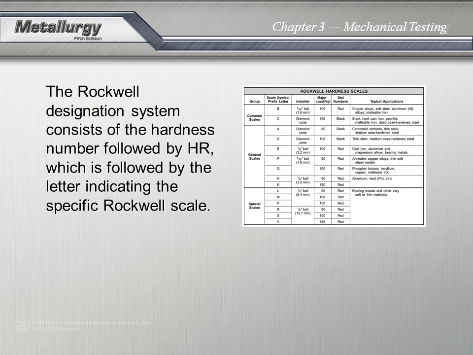 Chapter 3 Mechanical Testing The Rockwell designation system consists of the hardness number followed by HR, which is followed by the letter indicatin