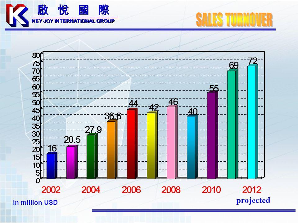 in million USD projected KEY JOY INTERNATIONAL GROUP KEY JOY INTERNATIONAL GROUP