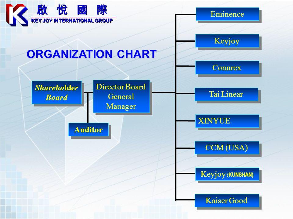ORGANIZATION CHART Shareholder Board Director Board General Manager Director Board General Manager Auditor Eminence Connrex XINYUE CCM (USA) Kaiser Go