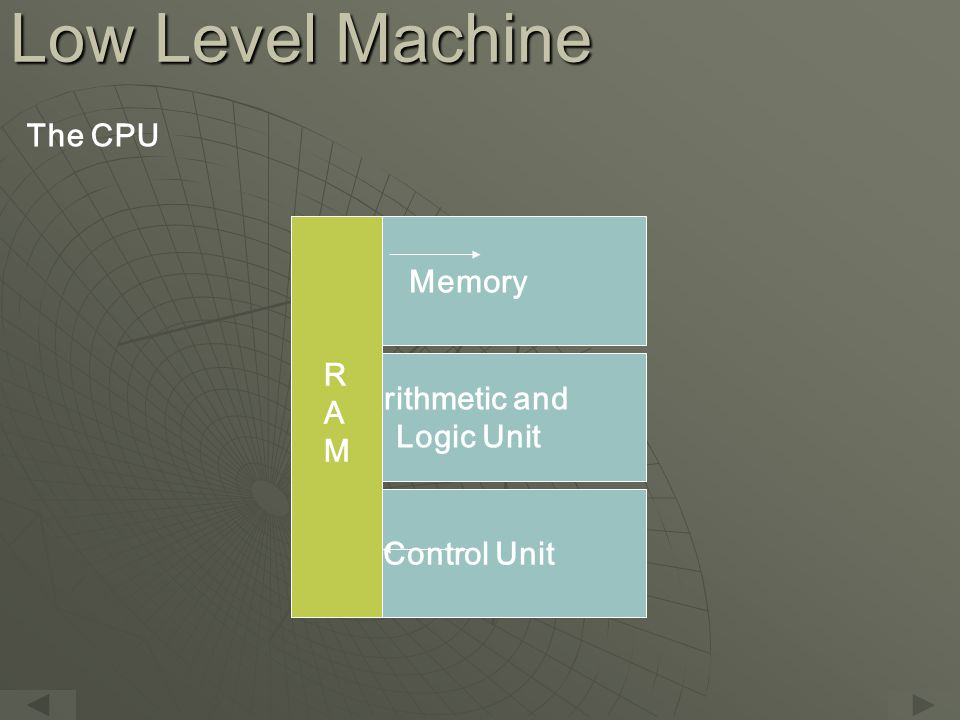 Low Level Machine The CPU Memory Arithmetic and Logic Unit Control Unit RAMRAM