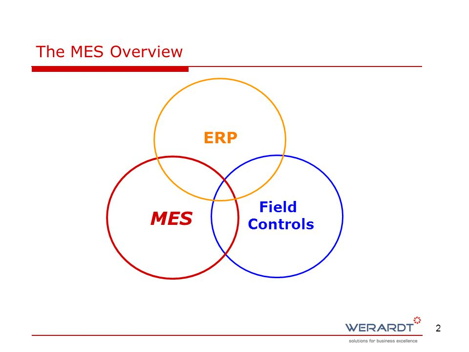 2 ERP MES Field Controls The MES Overview