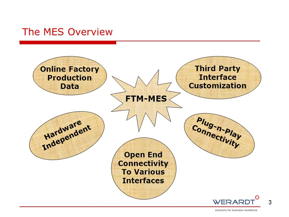 3 Online Factory Production Data Hardware Independent Open End Connectivity To Various Interfaces Third Party Interface Customization Plug-n-Play Connectivity FTM-MES The MES Overview