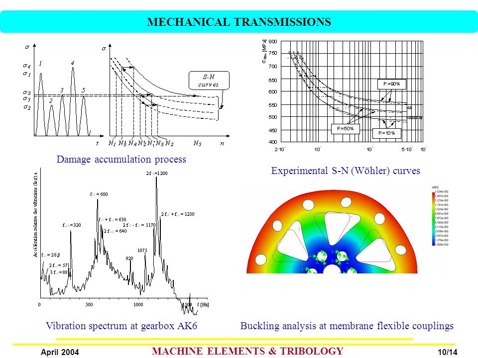 10/14 April 2004 MACHINE ELEMENTS & TRIBOLOGY Vibration spectrum at gearbox AK6 Damage accumulation process Experimental S-N (Wöhler) curves Buckling analysis at membrane flexible couplings MECHANICAL TRANSMISSIONS