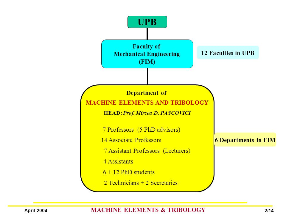2/14 April 2004 MACHINE ELEMENTS & TRIBOLOGY UPB Faculty of Mechanical Engineering (FIM) 12 Faculties in UPB Department of MACHINE ELEMENTS AND TRIBOLOGY HEAD: Prof.