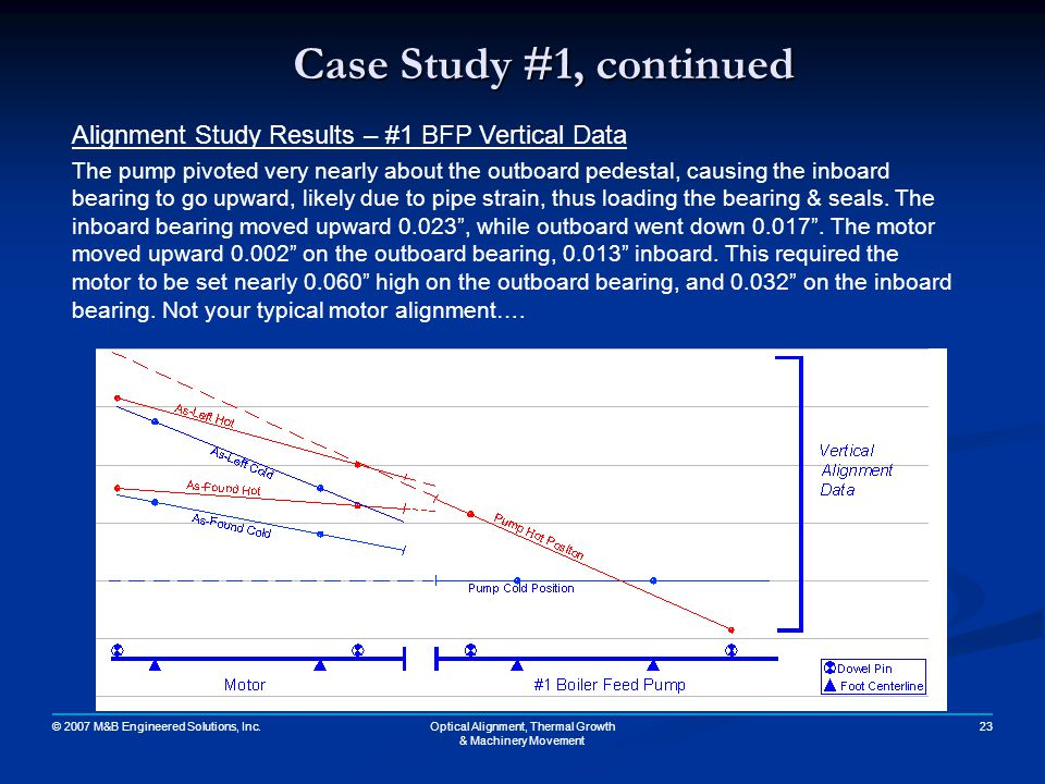 © 2007 M&B Engineered Solutions, Inc. 23Optical Alignment, Thermal Growth & Machinery Movement Case Study #1, continued Alignment Study Results – #1 B
