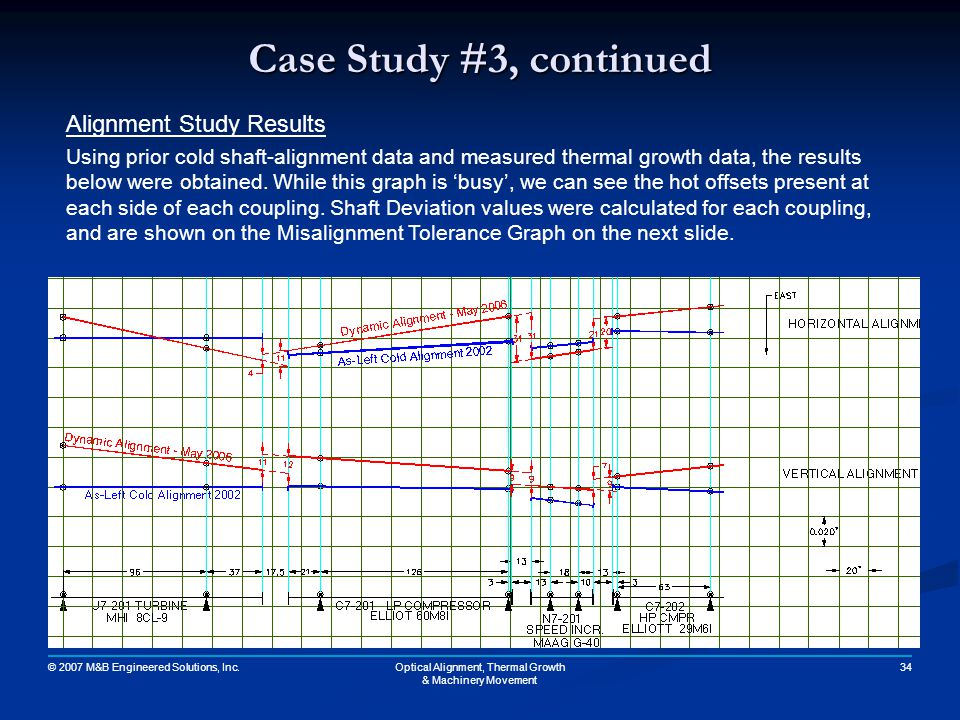 © 2007 M&B Engineered Solutions, Inc. 34Optical Alignment, Thermal Growth & Machinery Movement Case Study #3, continued Alignment Study Results Using