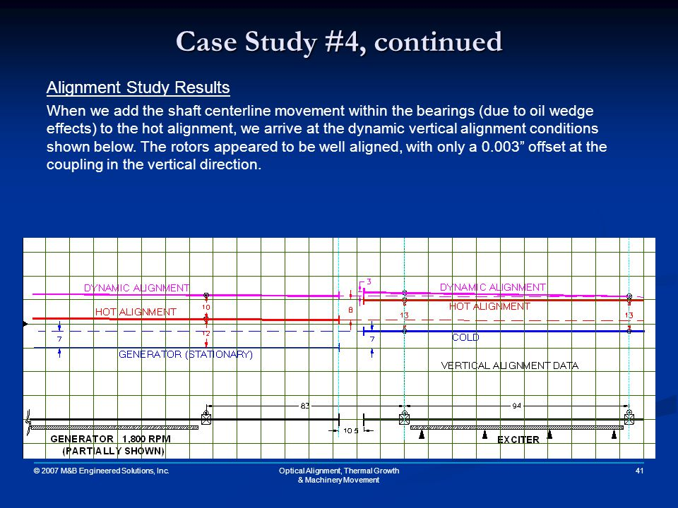 © 2007 M&B Engineered Solutions, Inc. 41Optical Alignment, Thermal Growth & Machinery Movement Case Study #4, continued Alignment Study Results When w