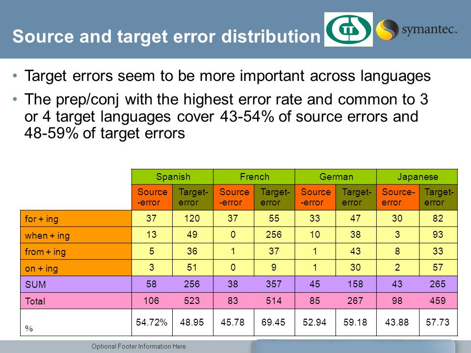 Optional Footer Information Here Source and target error distribution Target errors seem to be more important across languages The prep/conj with the