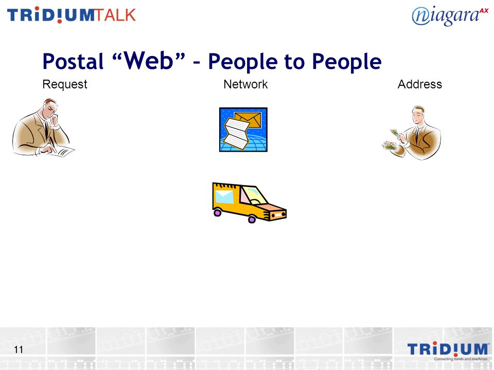 11 Postal Web – People to People RequestNetworkAddress