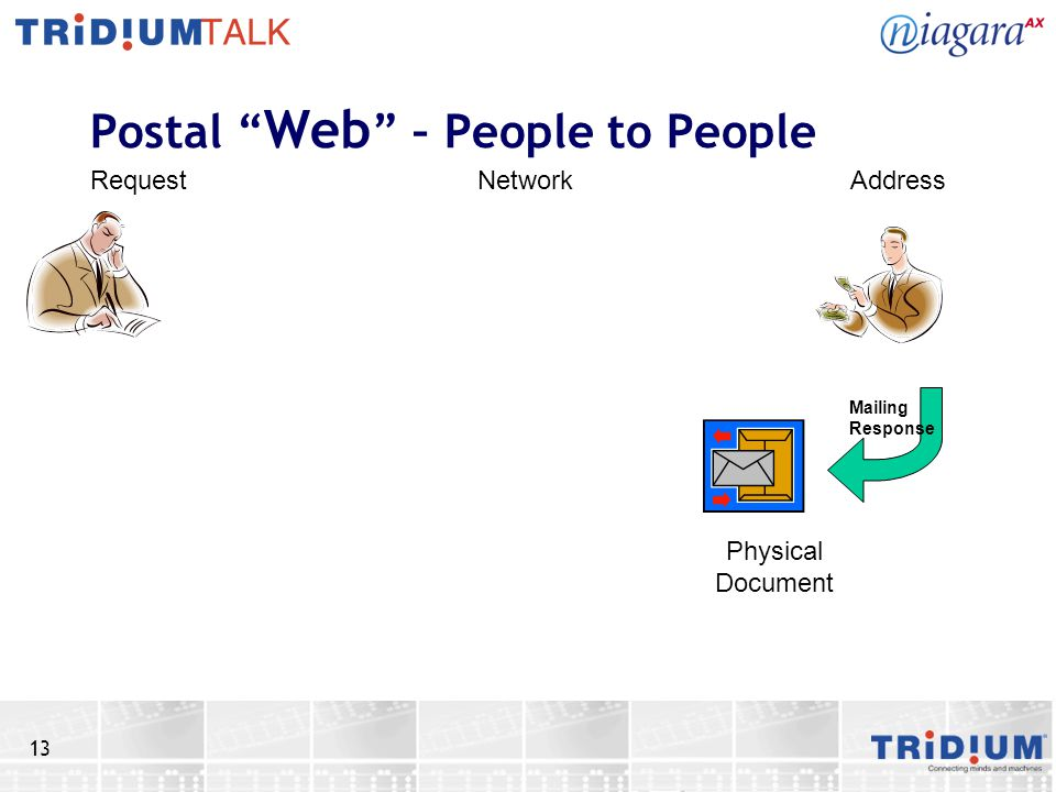 13 Postal Web – People to People RequestNetworkAddress Physical Document Mailing Response