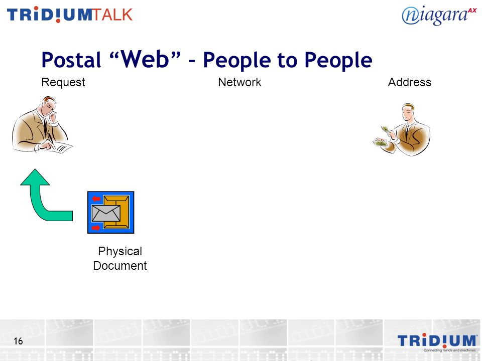 16 Postal Web – People to People RequestNetworkAddress Physical Document