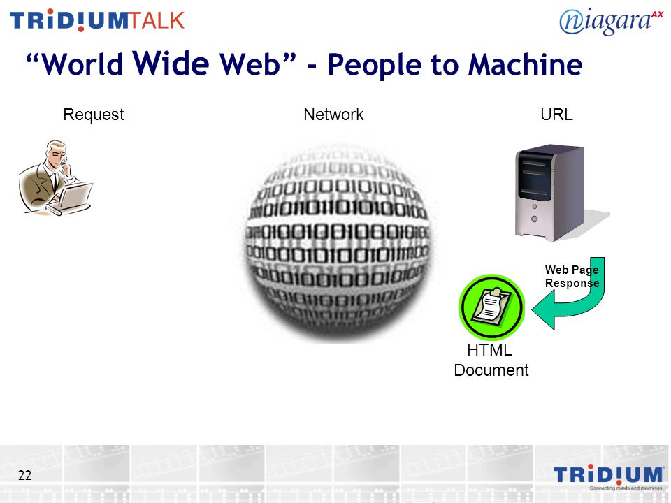 22 World Wide Web - People to Machine RequestNetworkURL HTML Document Web Page Response