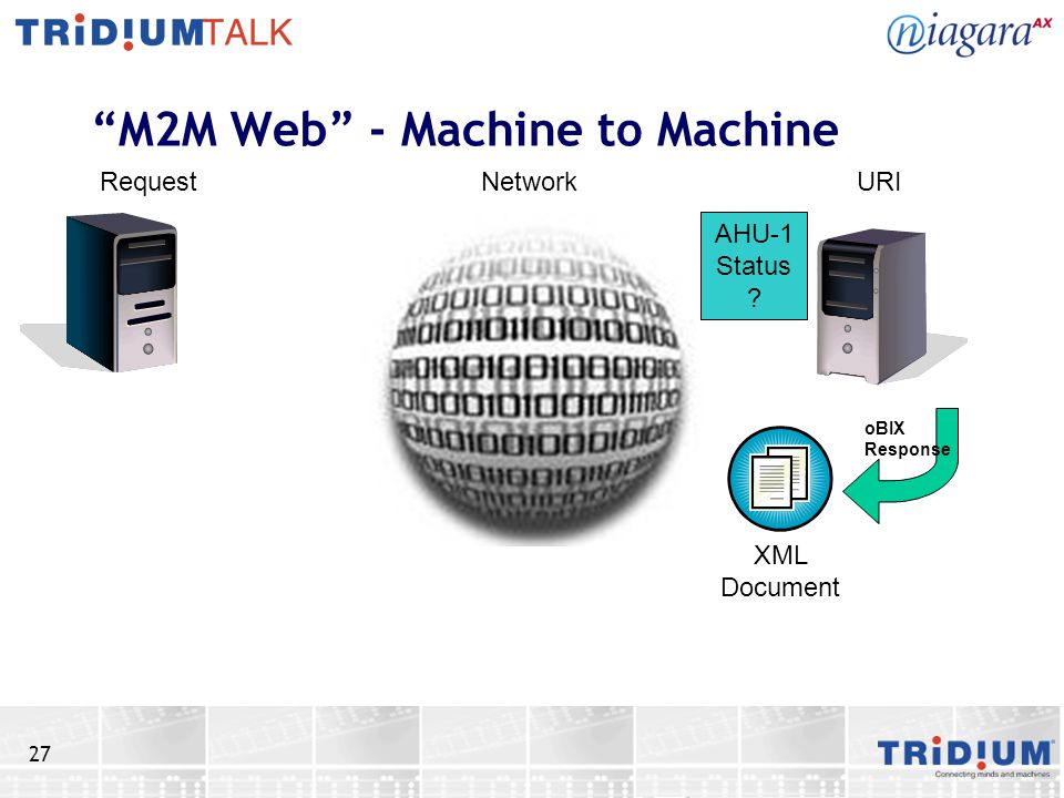 27 M2M Web - Machine to Machine RequestNetworkURI XML Document oBIX Response AHU-1 Status ?