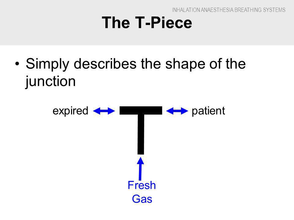 INHALATION ANAESTHESIA BREATHING SYSTEMS The T-Piece Simply describes the shape of the junction patient expired Fresh Gas
