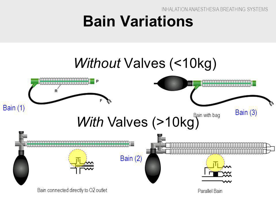 INHALATION ANAESTHESIA BREATHING SYSTEMS Bain Variations Without Valves (<10kg) Parallel Bain Bain with bag Bain connected directly to O2 outlet With Valves (>10kg) Bain (1) Bain (2) Bain (3)