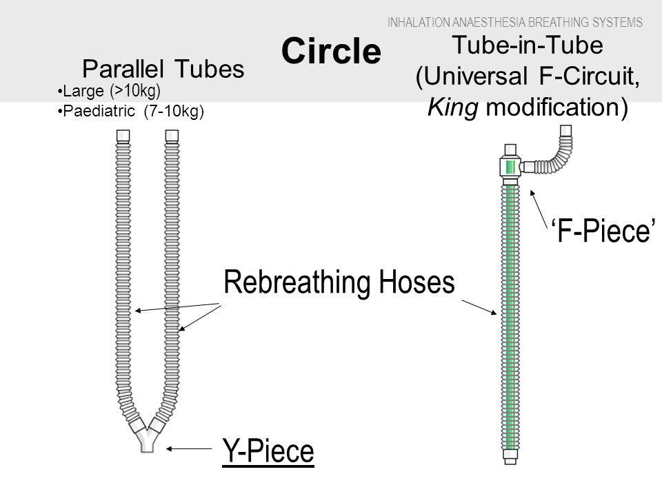 INHALATION ANAESTHESIA BREATHING SYSTEMS Circle Tube-in-Tube (Universal F-Circuit, King modification) Parallel Tubes Large (>10kg) Paediatric (7-10kg) Rebreathing Hoses Y-Piece F-Piece
