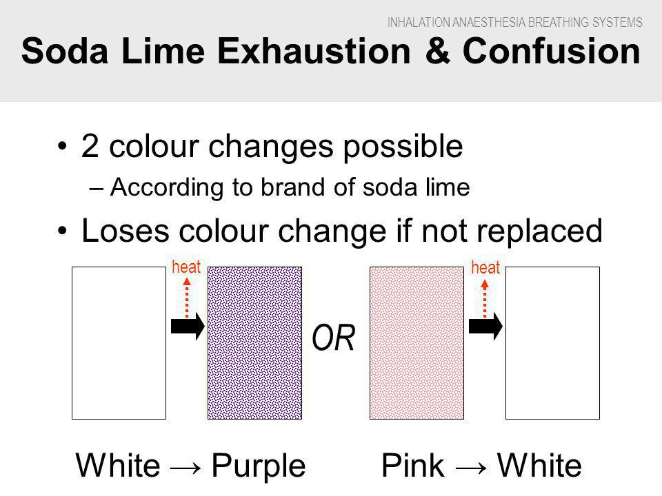 INHALATION ANAESTHESIA BREATHING SYSTEMS Soda Lime Exhaustion & Confusion White PurplePink White OR 2 colour changes possible –According to brand of soda lime Loses colour change if not replaced heat