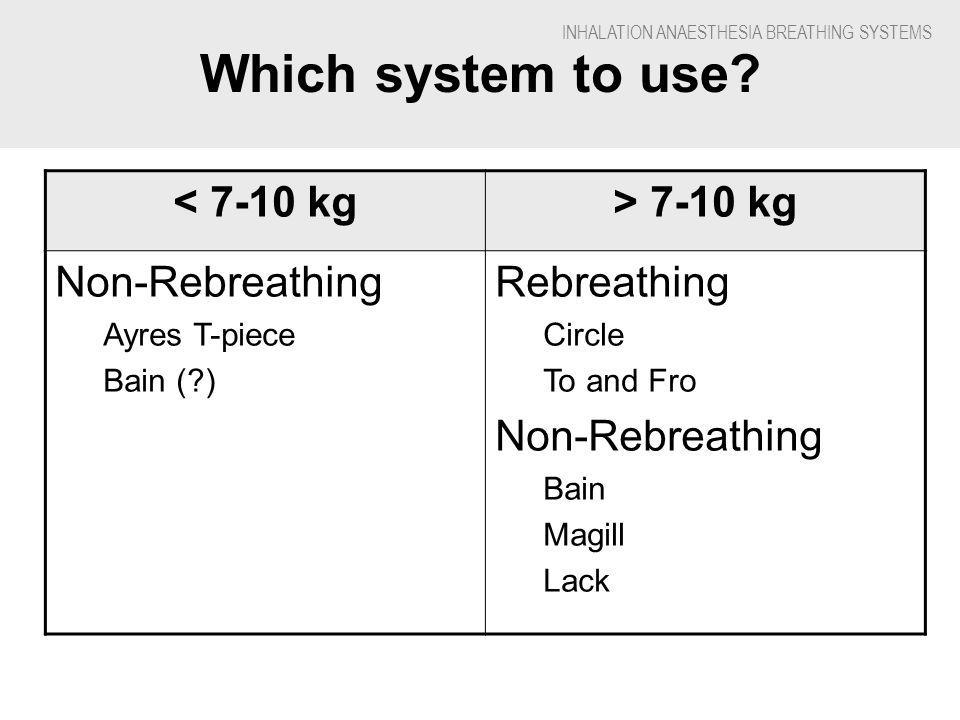 INHALATION ANAESTHESIA BREATHING SYSTEMS Which system to use.