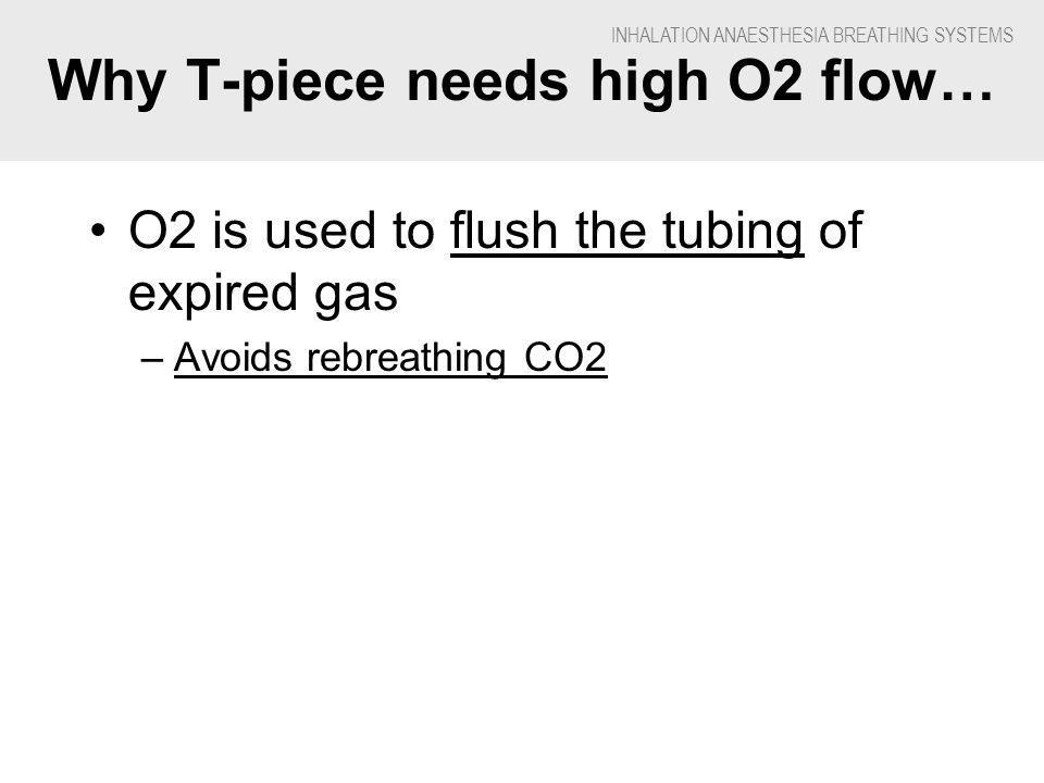 INHALATION ANAESTHESIA BREATHING SYSTEMS Why T-piece needs high O2 flow… O2 is used to flush the tubing of expired gas –Avoids rebreathing CO2