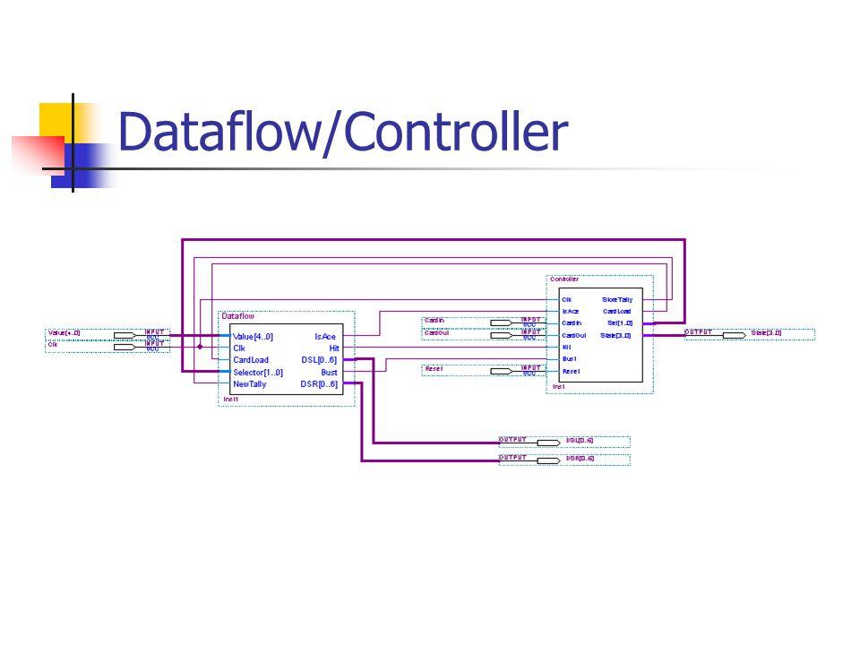 Dataflow/Controller