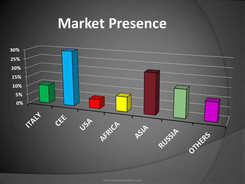 Market Presence www.termomacchine.com
