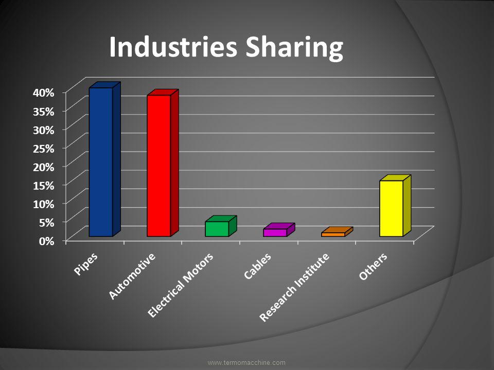 Industries Sharing www.termomacchine.com