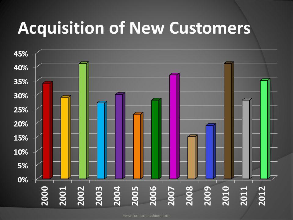 Yearly International Sales www.termomacchine.com