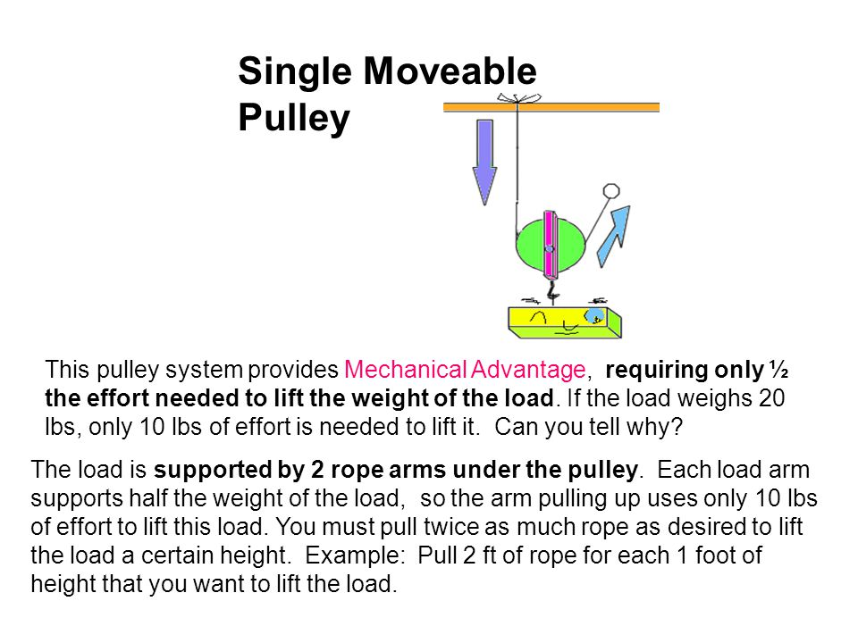 Single Fixed Pulley This pulley provides the user Directional Advantage, allowing someone to pull down to lift the load up. Is Mechanical Advantage pr
