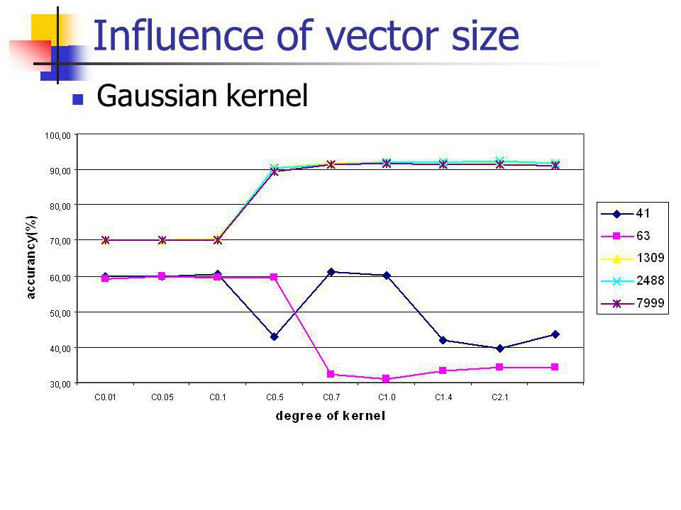 Influence of vector size Gaussian kernel