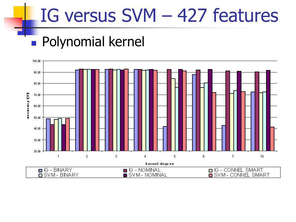 Polynomial kernel IG versus SVM – 427 features