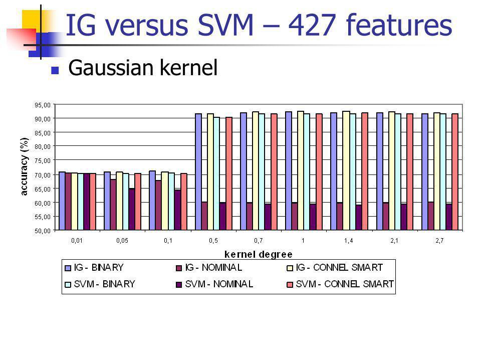 Gaussian kernel IG versus SVM – 427 features