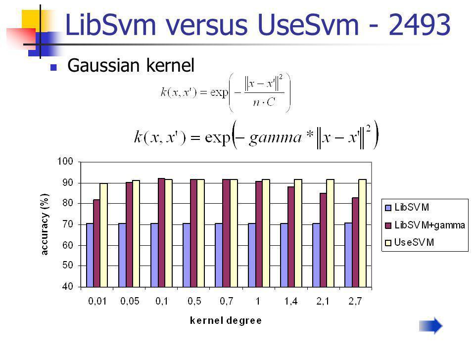 LibSvm versus UseSvm - 2493 Gaussian kernel