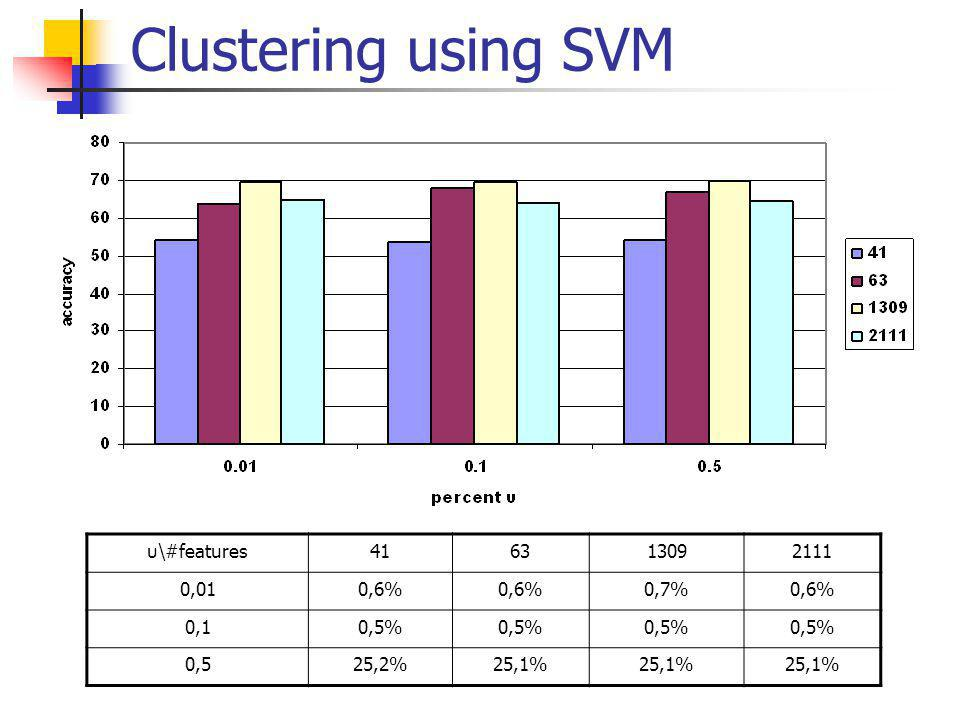 Clustering using SVM υ\#features416313092111 0,010,6% 0,7%0,6% 0,10,5% 0,525,2%25,1%