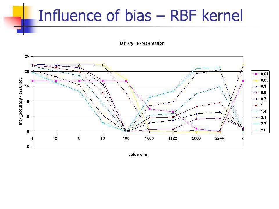 Influence of bias – RBF kernel