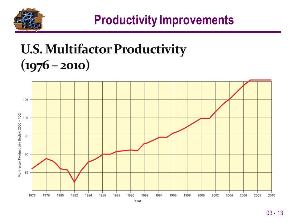 03 - 13 Productivity Improvements