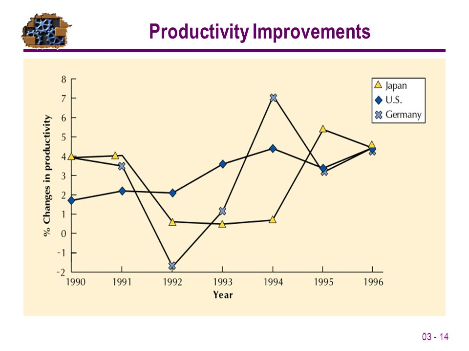 03 - 14 Productivity Improvements