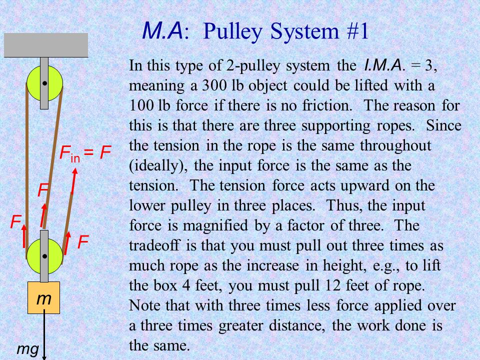 M.A. for a Single Pulley #2 m F in = F mg With a single pulley used in this way the I.M.A. is 2, meaning a 1000 lb object could be lifted with a 500 l