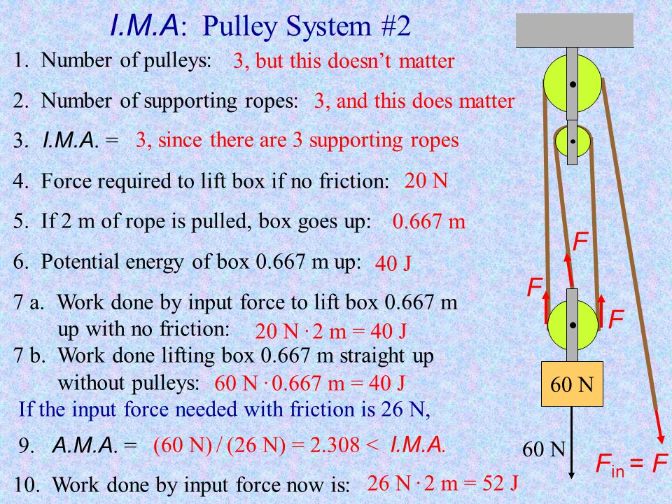 M.A : Pulley System #1 m mg In this type of 2-pulley system the I.M.A. = 3, meaning a 300 lb object could be lifted with a 100 lb force if there is no