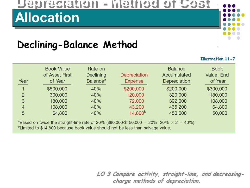14 Depreciation - Method of Cost Allocation LO 3 Compare activity, straight-line, and decreasing- charge methods of depreciation. Declining-Balance Me