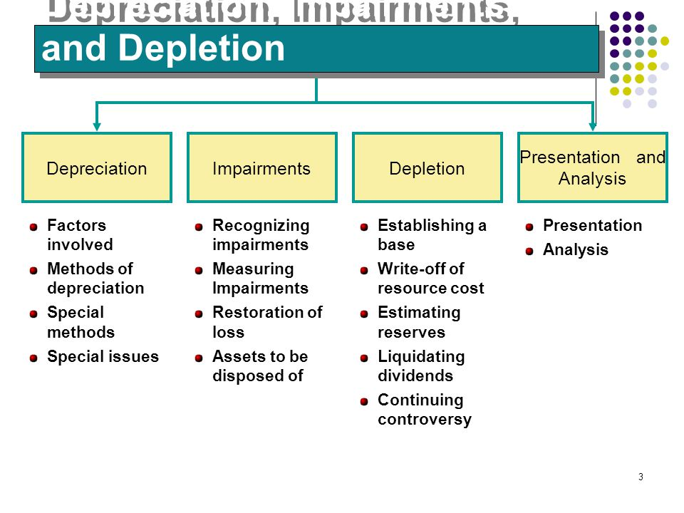 3 Depreciation Factors involved Methods of depreciation Special methods Special issues ImpairmentsDepletion Presentation and Analysis Recognizing impa