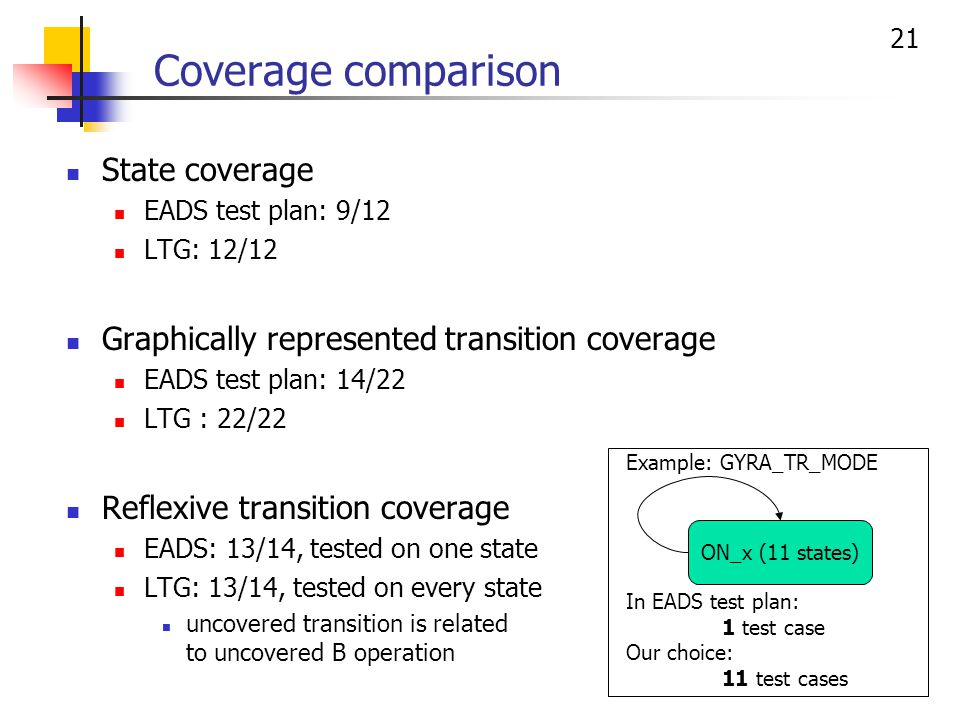 21 Coverage comparison State coverage EADS test plan: 9/12 LTG: 12/12 Graphically represented transition coverage EADS test plan: 14/22 LTG : 22/22 Re