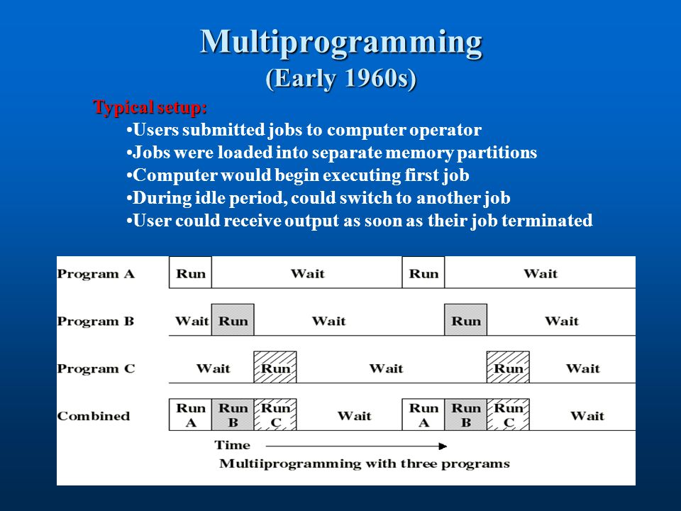 Multiprogramming (Early 1960s) Typical setup: Users submitted jobs to computer operator Jobs were loaded into separate memory partitions Computer woul