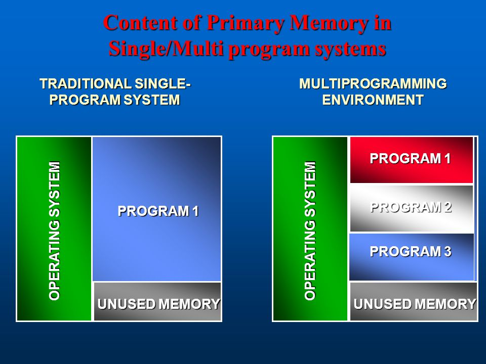 Content of Primary Memory in Single/Multi program systems OPERATING SYSTEM UNUSED MEMORY PROGRAM 1 TRADITIONAL SINGLE- PROGRAM SYSTEM OPERATING SYSTEM