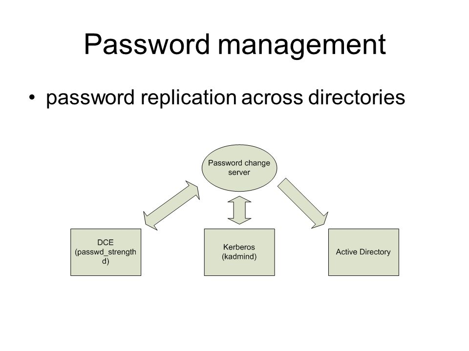 Password management password replication across directories
