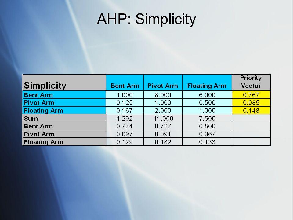 AHP: Simplicity