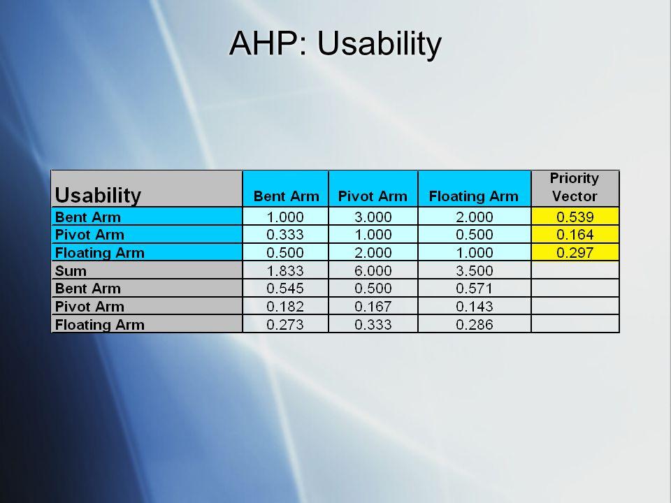 AHP: Usability